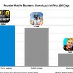 """Call of Duty: Mobile – Hành trình vượt mặt các tựa game đối thủ của """"Game nhái Lửa Chùa"""""""