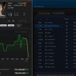 TTCN FIFA Online 3: Thẻ World Best giảm giá