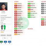 Những cầu thủ nổi lên nhờ đá giải trong FIFA Online 3 – Phần 2