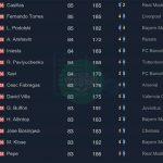 FIFA Online 3: Danh sách Best Players chính thức trong bản cập nhật tháng 10