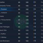 [FIFA Online 3] TTCN tuần 4 tháng 10: Tác động từ bản cập nhật tháng 10