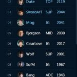 Khả năng gánh đội của SofM vượt qua Faker trên bảng xếp hạng