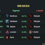 Taliyah đang có màn ra mắt tồi tệ nhất trong lịch sử Liên minh huyền thoại