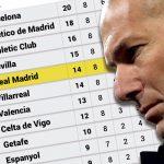 Real ra ngoài Top 4 nếu mùa giải bắt đầu từ khi Zidane trở lại
