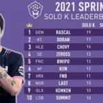 """Zeros đứng top về số lần """"solo kill"""", sánh ngang các cao thủ ở LCK"""