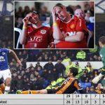 Man Utd mất vị trí thứ sáu Ngoại hạng Anh sau hơn 100 ngày