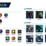 LMHT: Tốc Chiến 2.2B – cập nhật sức mạnh cho hàng loạt Xạ Thủ, Rengar và Kha'Zix sẽ sớm xuất hiện