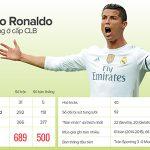 500 bàn thắng của Ronaldo ở cấp CLB