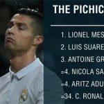 Ronaldo thất thế trong cuộc đua Vua phá lưới với Messi và Suarez